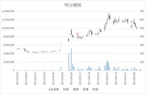 増担保規制日足チャート明治機械(6334)-20170515-20170626