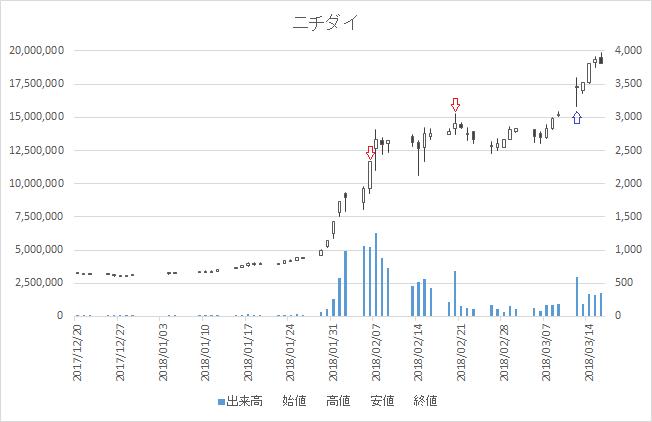 増担保規制日足チャートニチダイ(6467)-20180206-20180312
