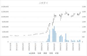 増担保規制日足チャートニチダイ6467-20180308