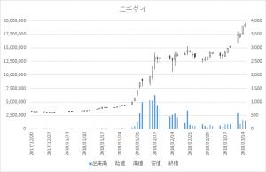増担保規制日足チャートニチダイ6467-20180315