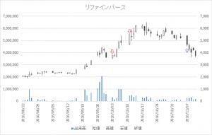 増担保規制日足チャートリファインバース(6531)-20161003-20161107