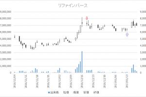 増担保規制日足チャートリファインバース(6531)-20161219-20170113