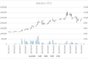 増担保規制日足チャートWASHハウス(6537)-20170228-20170412