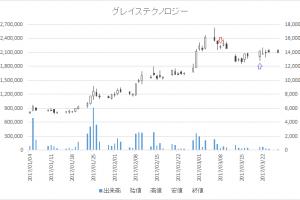 増担保規制日足チャートグレイステクノロジー(6541)-20170308-20170321
