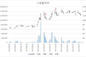 増担保規制日足チャート大泉製作所(6618)-20170921-20171027