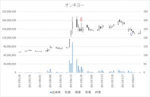 増担保規制日足チャートオンキヨー6628-20170629-20170802