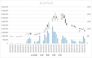 増担保規制日足チャートインスペック(6656)-20160711-20160725