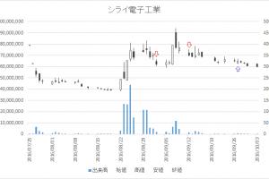 増担保規制日足チャートシライ電子工業(6658)-20160902-20160927