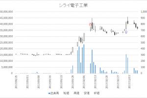 増担保規制日足チャートシライ電子工業(6658)-20171010-20171101