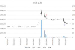 増担保規制日足チャート太洋工業(6663)-20170315-20170404