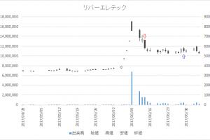 増担保規制日足チャートリバーエレテック(6666)-20170614-20170629