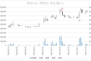 増担保規制日足チャートアドテック プラズマ テクノロジー(6668)-20161026-20161109