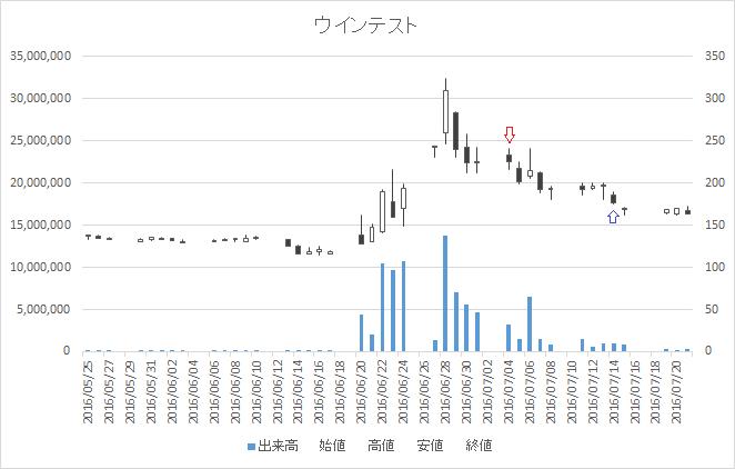 増担保規制日足チャートウインテスト(6721)-20160704-20160714