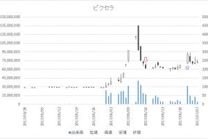 増担保規制日足チャートピクセラ(6731)-20170616-20170703