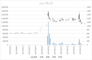 増担保規制日足チャートニューテック(6734)-20170515-20170613