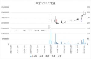 増担保規制日足チャート東京コスモス電機(6772)-20170208-20170306