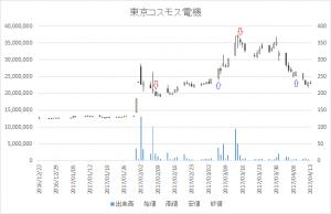 増担保規制日足チャート東京コスモス電機(6772)-20170315-20170407