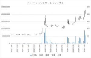 増担保規制日足チャートアライドテレシスホールディングス6835-20180307