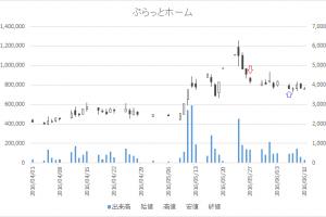 増担保規制日足チャートぷらっとホーム(6836)-20160527-20160606