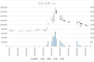 増担保規制日足チャートぷらっとホーム(6836)-20170425-20170511