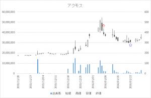 増担保規制日足チャートアクモス6888-20160107-20160122