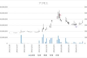 増担保規制日足チャートアクモス(6888)-20160107-20160122