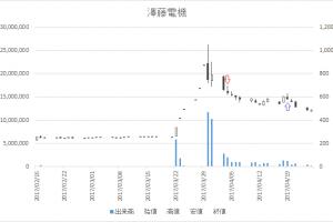 増担保規制日足チャート澤藤電機(6901)-20170404-20170419