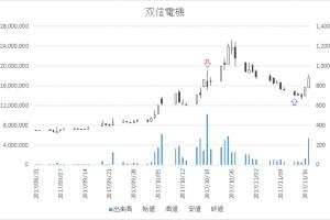 増担保規制日足チャート双信電機6938-20171019-20171113