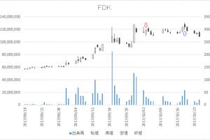 増担保規制日足チャートFDK(6955)-20171003-20171019