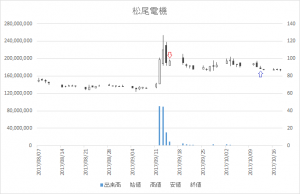増担保規制日足チャート松尾電機(6969)-20170915-20171012
