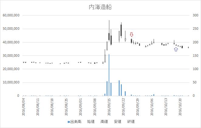増担保規制日足チャート内海造船(7018)-20160926-20161018