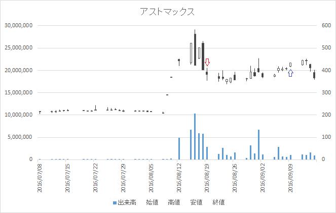 増担保規制日足チャートアストマックス(7162)-20160819-20160914