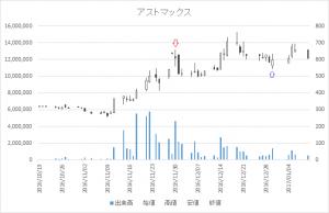 増担保規制日足チャートアストマックス(7162)-20161130-20161230