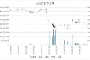 増担保規制日足チャート三菱自動車工業(7211)-20160509-20160519