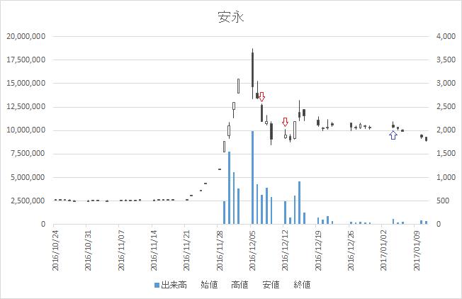 増担保規制日足チャート安永7271-20161207-20170104