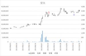 増担保規制日足チャート安永7271-20170915-20171013