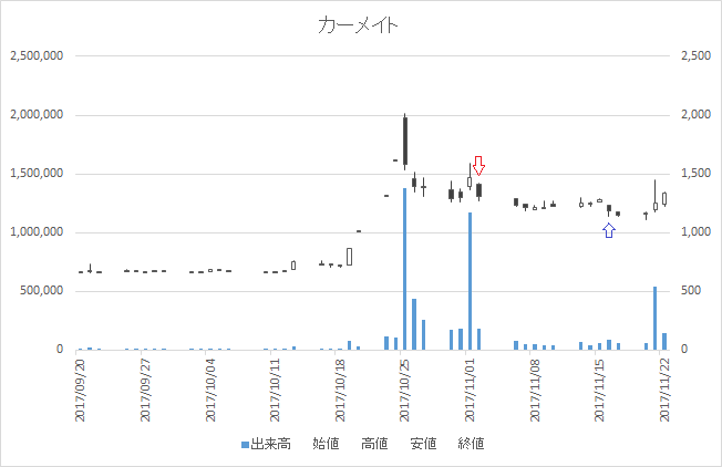 増担保規制日足チャートカーメイト(7297)-20171102-20171116