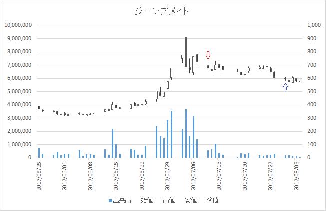 増担保規制日足チャートジーンズメイト(7448)-20170710-20170731