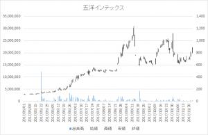 増担保規制日足チャート五洋インテックス(7519)-20170830-20171117-2