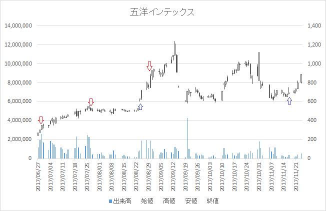 増担保規制日足チャート五洋インテックス(7519)-20170830-20171117