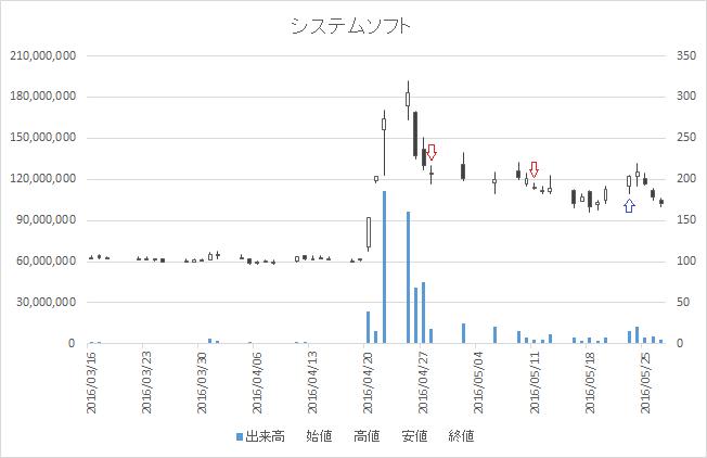 増担保規制日足チャートシステムソフト(7527)-20160428-20160523