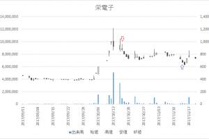 増担保規制日足チャート栄電子(7567)-20171017-20171114