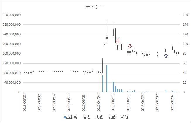 増担保規制日足チャートテイツー(7610)-20160413-20160506