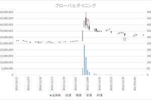 増担保規制日足チャートグローバルダイニング(7625)-20161208-20161230