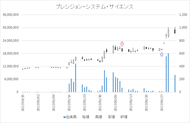 増担保規制日足チャートプレシジョン・システム・サイエンス(7707)-20170609-20170627