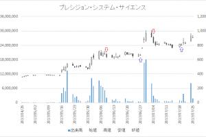 増担保規制日足チャートプレシジョン・システム・サイエンス(7707)-20170704-20170719