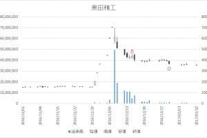 増担保規制日足チャート黒田精工(7726)-20161215-20161230