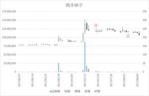 増担保規制日足チャート岡本硝子(7746)-20170718-20170804