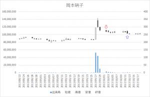 増担保規制日足チャート岡本硝子(7746)-20171002-20171012
