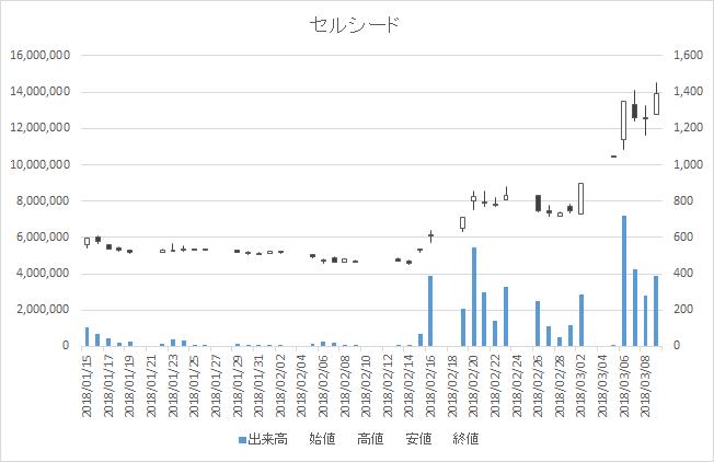 増担保規制日足チャートセルシード7776-20180309